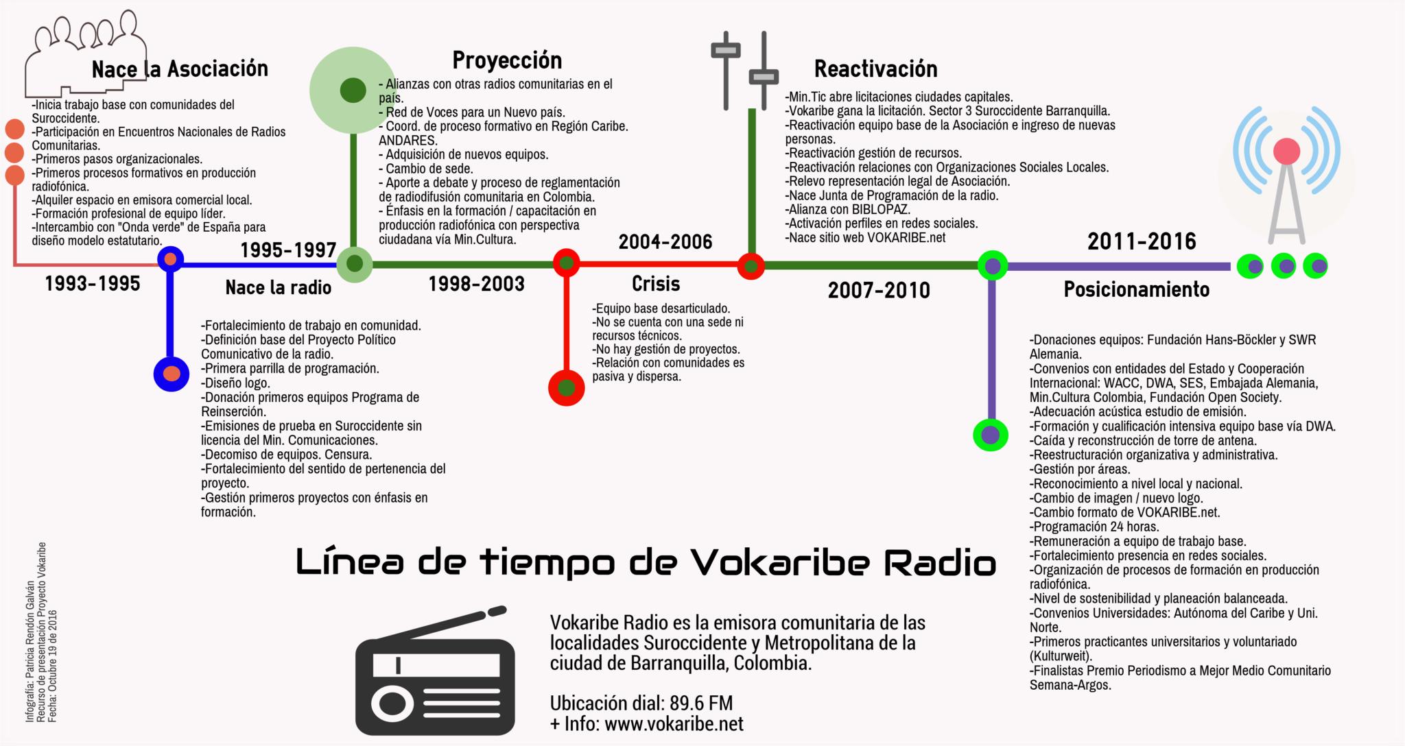 Línea de Tiempo Vokaribe 1993-2016